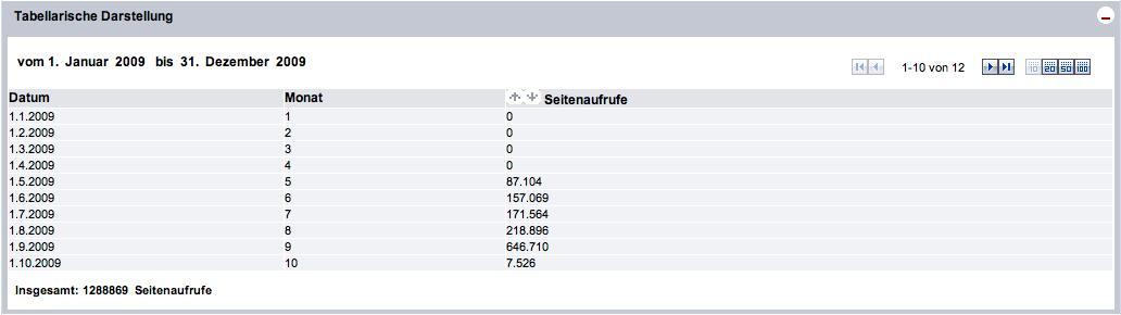 In eigener Sache: Statistik September – über 640.000 Seitenzugriffe