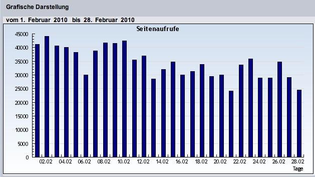 In eigener Sache: Fast eine Million Seitenzugriffe im Februar
