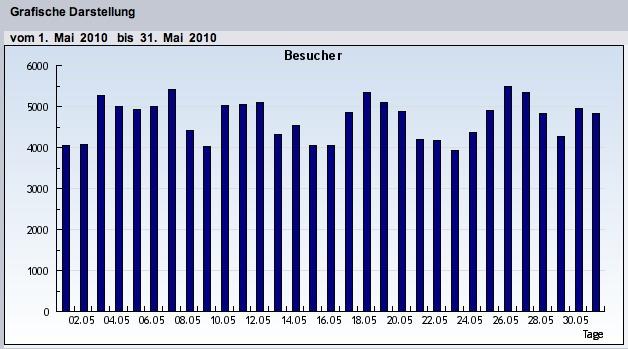 In eigener Sache: Zahl der Besucher wächst zweistellig, Seitenzugriffe konstant
