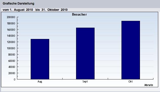 In eigener Sache: Besucher- und Zugriffszahlen steigen weiter