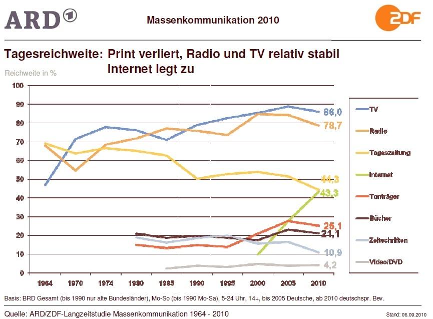 49 Millionen Deutsche sind online – Print verliert