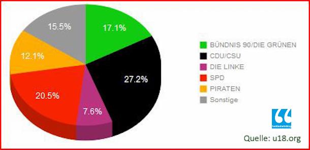 Jugendwahl Bundesweit Diagramm-5